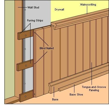 Wood Paneling Is Directly Installed Over The Wall Studs